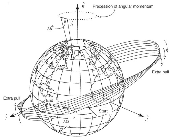 Precession of the longitude of the ascending node.