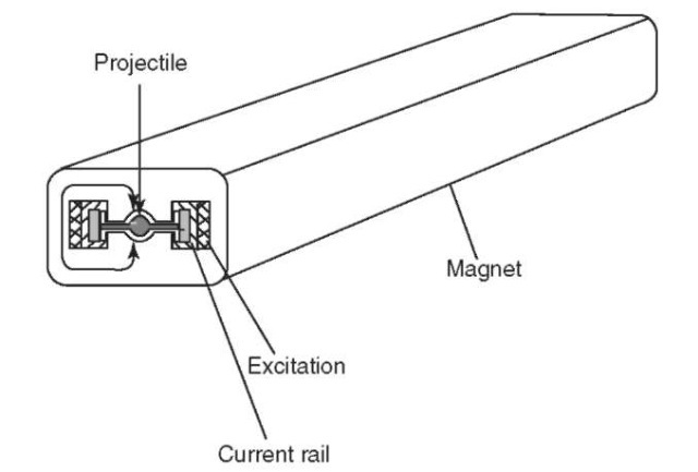 Sketch of Hansler's iron-cored rail-gun (ca. 1944).