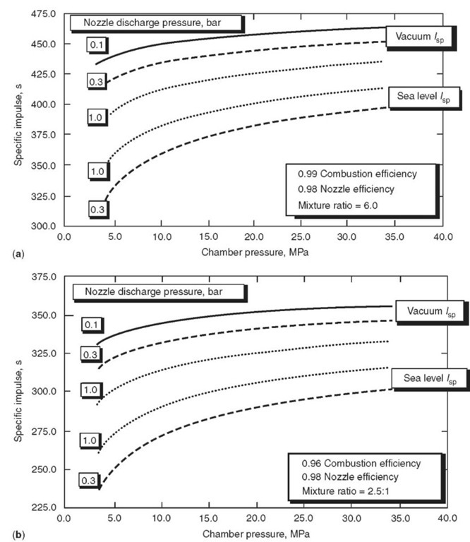 (a) Hydrogen/oxygen performance trends (courtesy R. Parsley, ONERA Proc., June 1995). (b) Kerosene/oxygen performance trends.