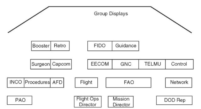 The MOCR (FCR) layout at the Johnson Space Center included the Flight Control Team in the front three rows and a back row for management and administration.