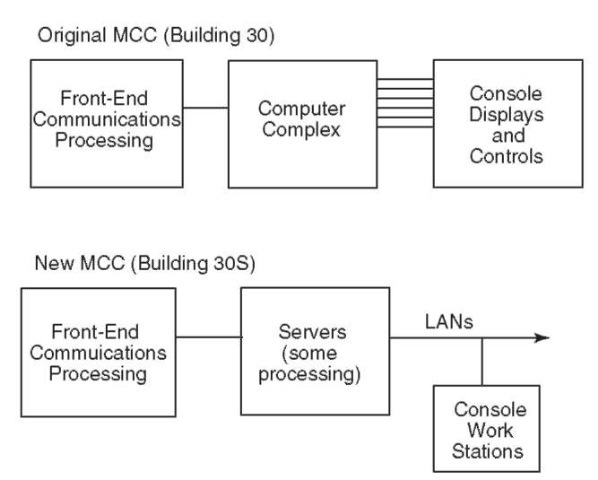 The evolution of MCC data architecture that now uses servers, local area networks (LANS), and workstations.