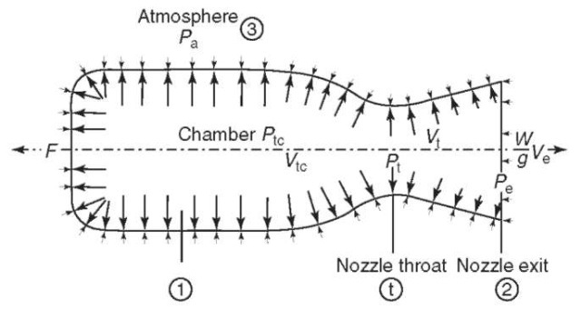 Pressure balance on the rocket chamber and nozzle wall