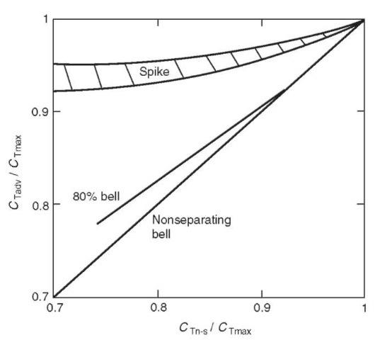 Nozzle altitude compensation comparison.
