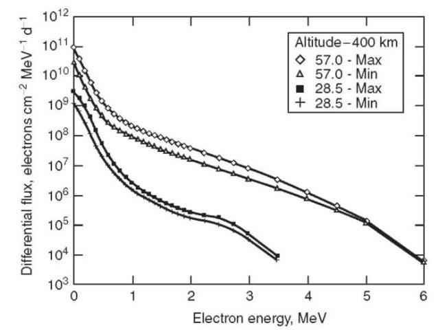 Figure 1 van allen radiation
