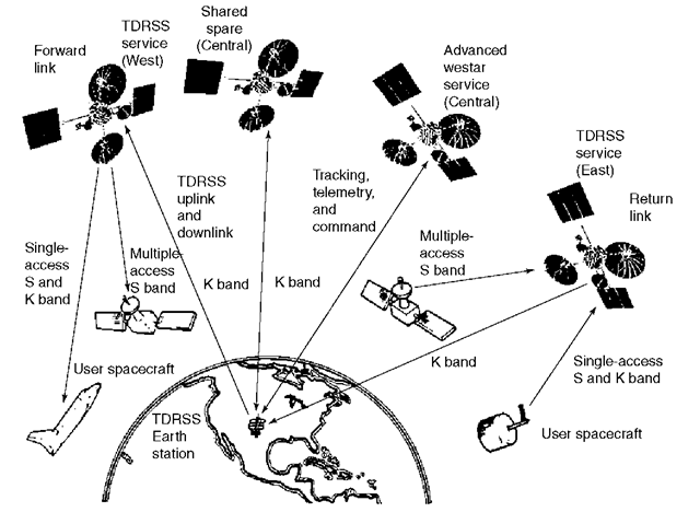 satellite uplink diagram