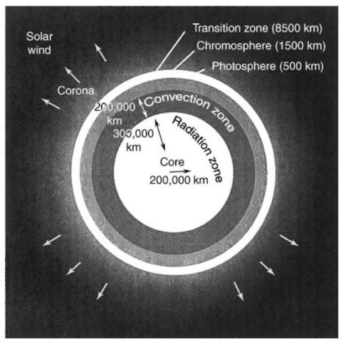 A schematic of the Sun showing the relative location of various regions and their approximate thicknesses. Not drawn to scale. From Reference 1.