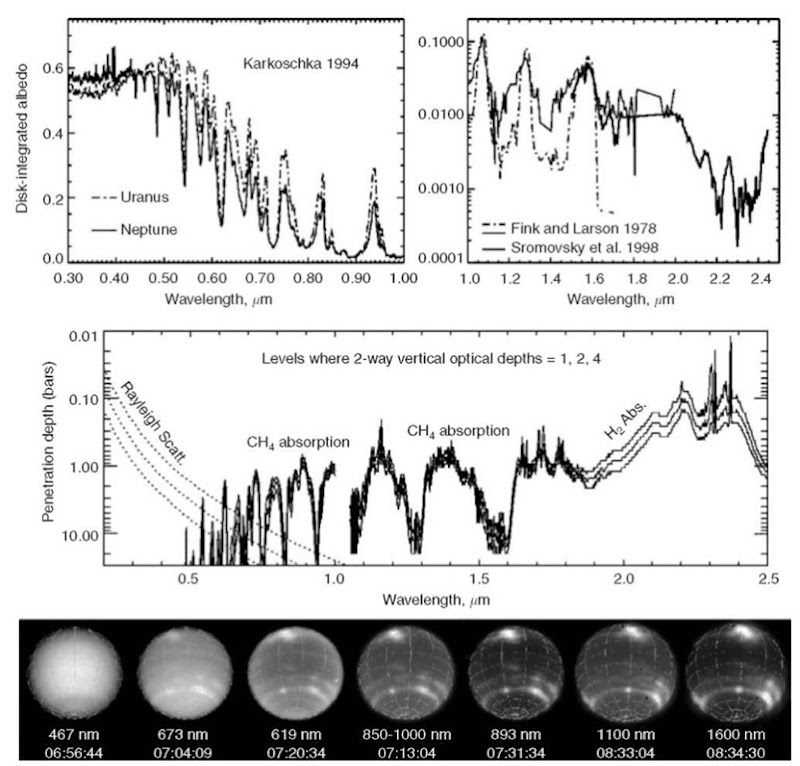 (Top) Reflectivity spectra of Nepture (26-28). (Middle) Penetration depth of photons into Neptune's atmosphere (30). (Bottom) Appearance of Neptune as a function of wavelength as recorded by HST imaging of WFPC2 and NICMOS (30).