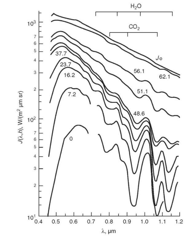 Venera 11: Examples of spectra of solar light penetrating the lower atmosphere of Venus due to atmospheric scattering. Numbers near curves are altitudes above the surface (in km). The overall shape of spectra and intensities are defined by extinction in clouds and atmospheric gas. CO2 and H2O absorption bands are easily visible.