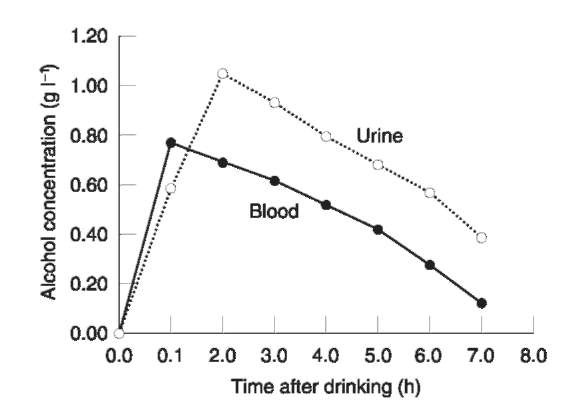Mean concentration-time profiles of alcohol in urine and blood after 21 subjects dranka moderate dose of alcohol on an empty stomach