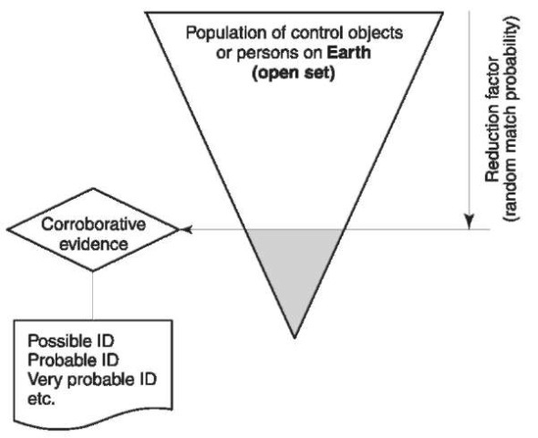 The identification (ID) process completed with corroborative evidence.