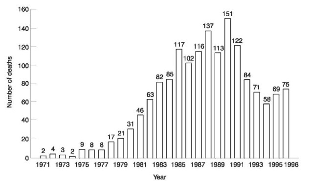 UK VSA-related deaths, 1971-1996 (n = 1596).