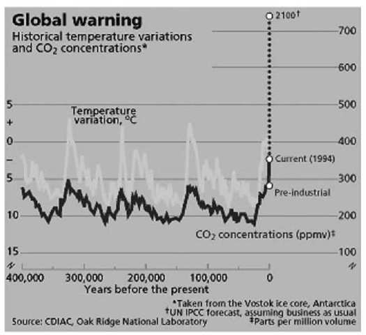 Global temp and CO2 vs time.
