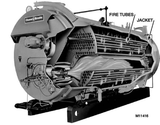 Typical firetube boiler.