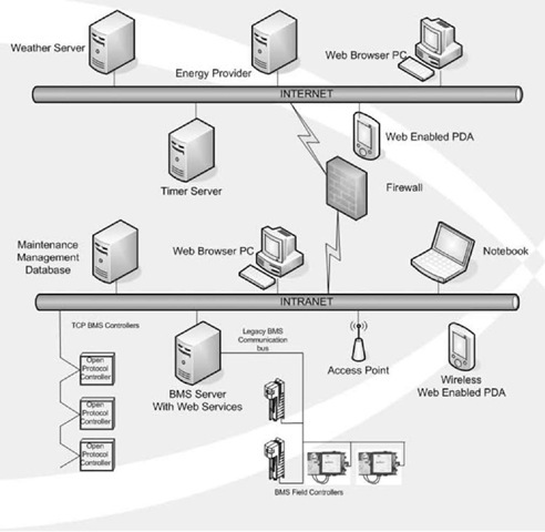 Future building automation systems (BAS) network schematic.