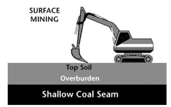 Surface mining.