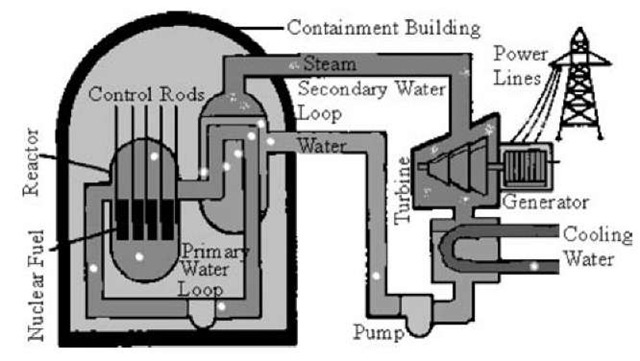 typical us nuclear power plant diagram – the wiring diagram,