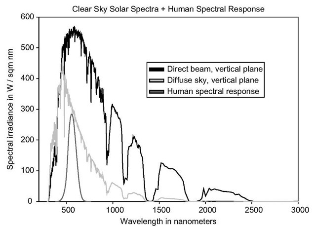 Direct and diffuse solar spectra on a vertical plane. The sky is clear, and the solar-altitude angle is 60°. Also shown is the photopic spectral luminous efficiency function, whose peak value is 1.0, scaled up for clarity.