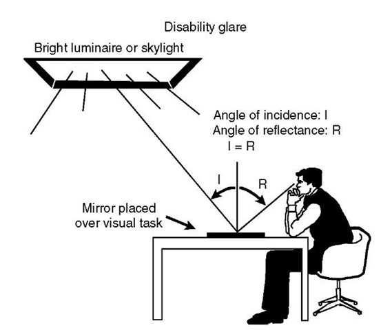 Disability glare is produced with a strong source of light that masks a visual task, usually by reflection, reducing its contrast and disabling the person's ability to see that task well. Reorienting the task and the glare source often can ameliorate the problem, as can reducing the brightness of the source.