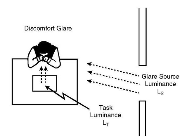 Discomfort glare is produced by strong light from the side entering the eye without masking the target directly.