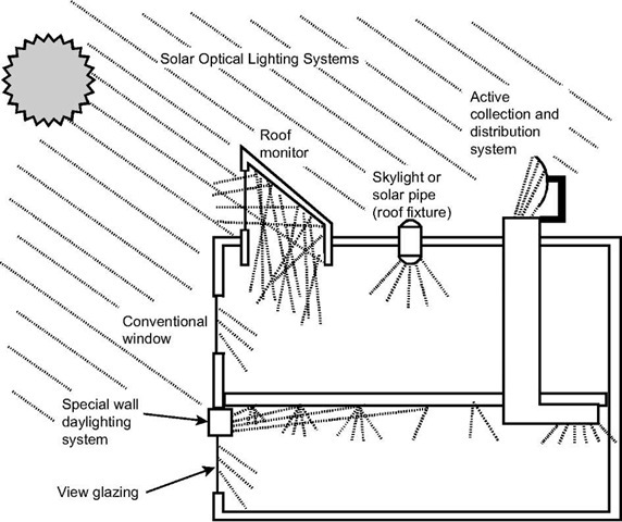 Illustration of the variety of ways daylight can be admitted into building spaces for controlled illumination of the interior.