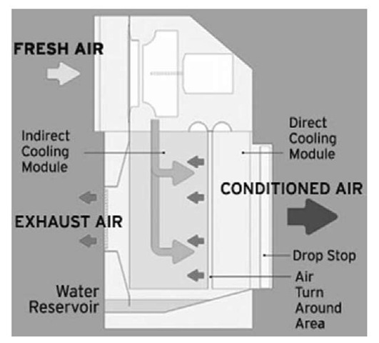 Airflow diagram for the OASys.