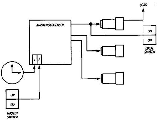 tmp2535_thumb_thumb?imgmax=800 lighting controls (energy engineering) lighting control wiring diagram at soozxer.org