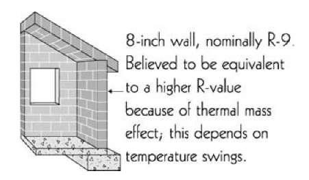 Insulation facilities energy engineering for R value of batt insulation per inch