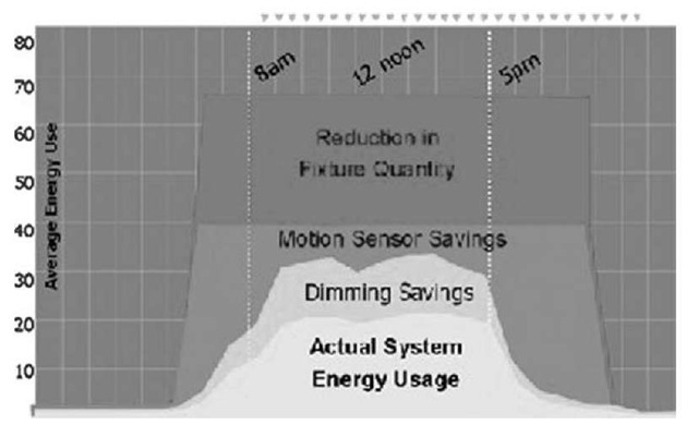 A complete lighting upgrade can save energy on multiple=