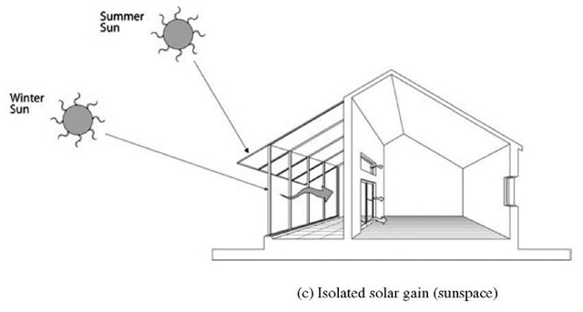 indirect passive solar heating download scientific diagram