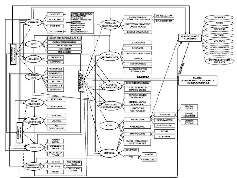 Windows: Shading Devices (Energy Engineering)