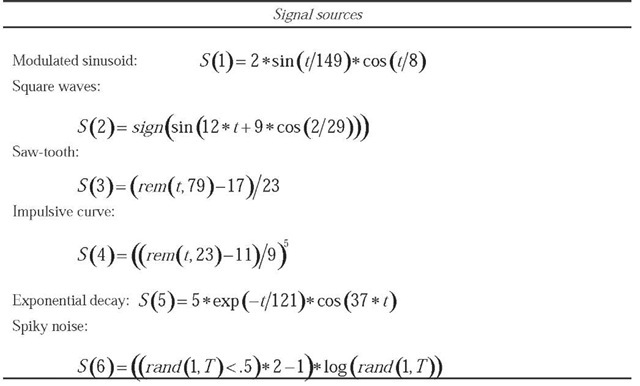 The analytical form of the signals sources