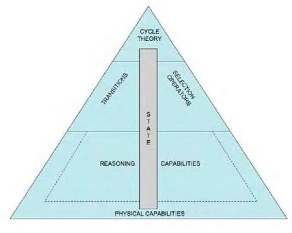 The architecture ofa KGP agent