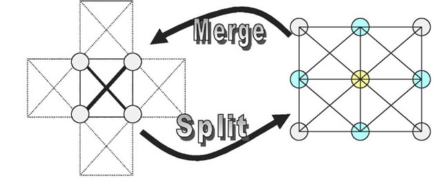 Split and merge operations in ASM model