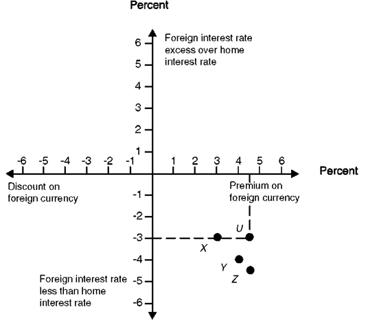 Interest Rate Parity and Equilibrium