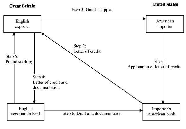 Steps in a Letter of Credit Transaction