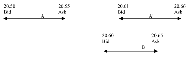 Bounds Imposed on Spot Rates by Arbitrage Transactions