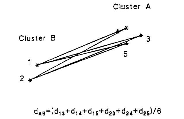 Average linkage distance for two clusters.