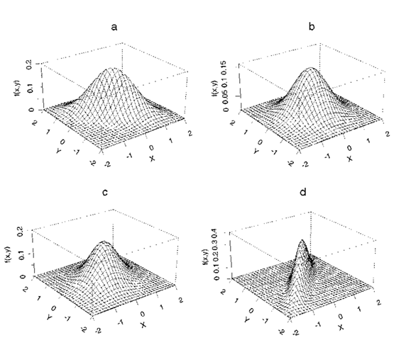 Perspective plots of four bivariate normal distributions with zero means and unit standard deviations. (a) p = 0.6; (b) p = 0.0; (c) p = 0.3; (d) p = 0.9.
