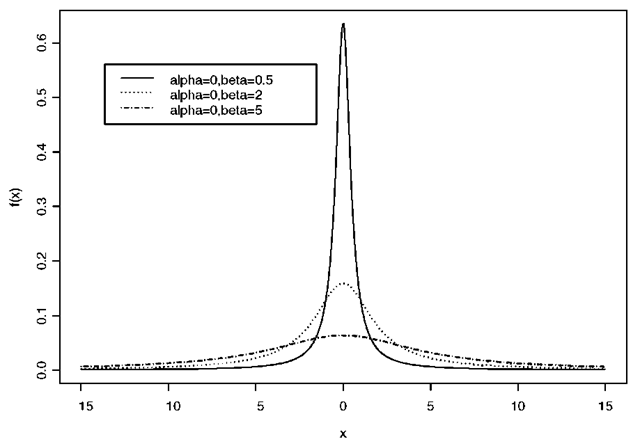 Cauchy distributions for various parameter values.