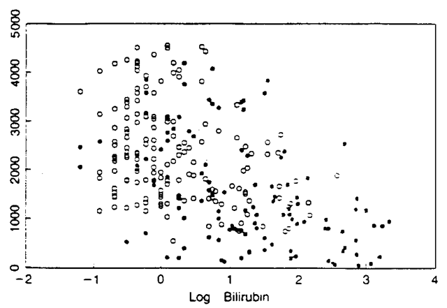 Censored data plot of data from a randomized clinical trial on liver disease: censored individuals are plotted as octagons: uncensored individuals are plotted in grey scale.