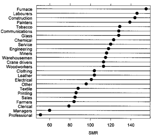 A dot plot giving standardized mortality rates for lung cancer for several occupational groups.