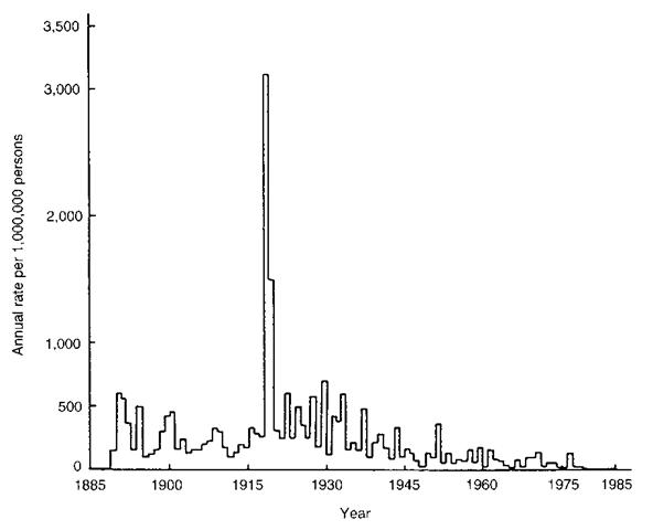 Epidemic curve of influenza mortality in England and Wales 1885-1985.