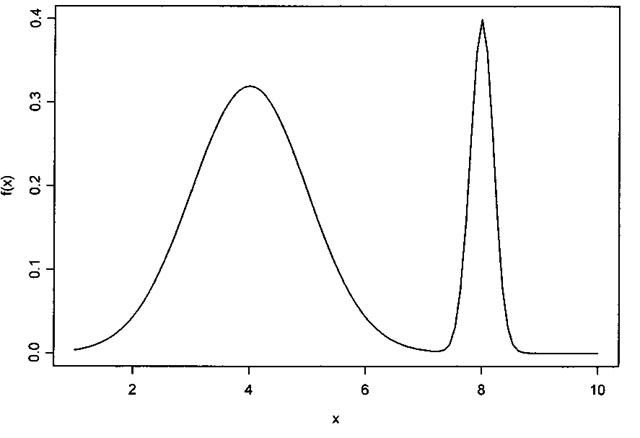 Finite mixture distribution with two normal components.