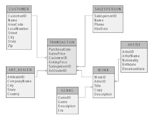data warehousing development and design methodologies (artificial ER Diagram Tool example of a snowflake schema