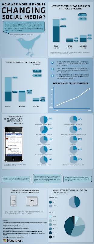 โทรศัพท์มือถือเปลี่ยนสังคมออนไลน์