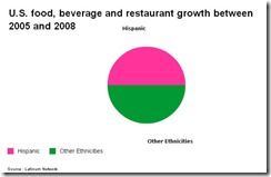 latinum-hispanic-food-growth-apr-2010