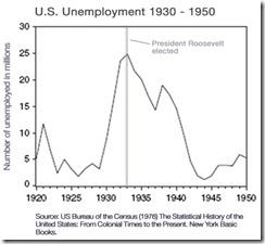 2009-02-16-USUnemployment_1930_1950d