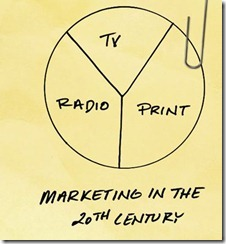 Marketing in 20th Century