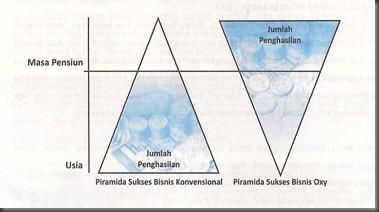 piramida_bisnis_oxy.jpg