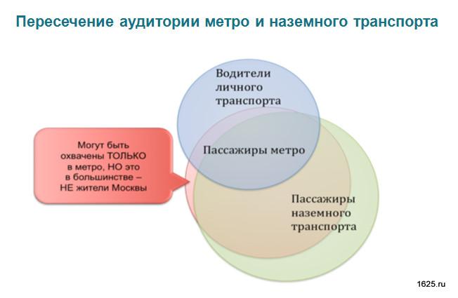 диаграмма Эйлера, пример